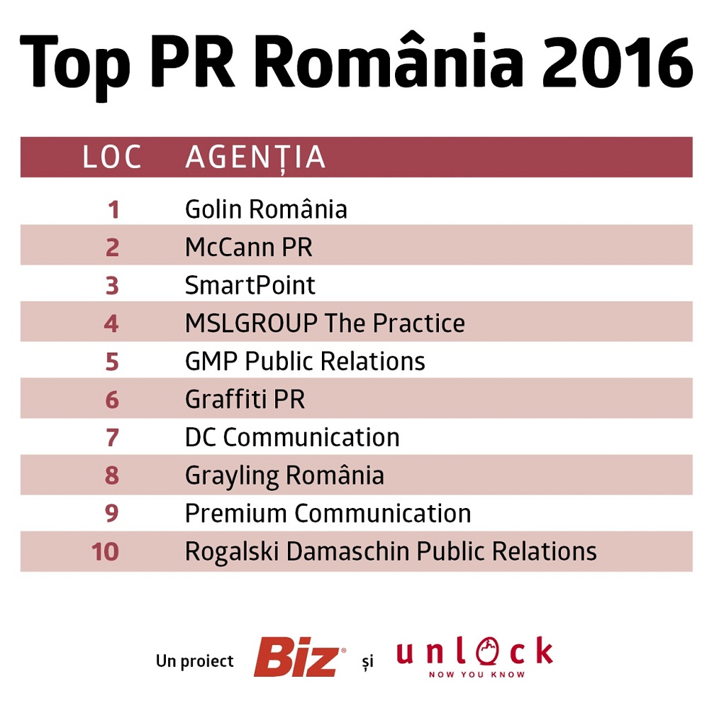 Top 10 cele mai performante agenții de PR din România