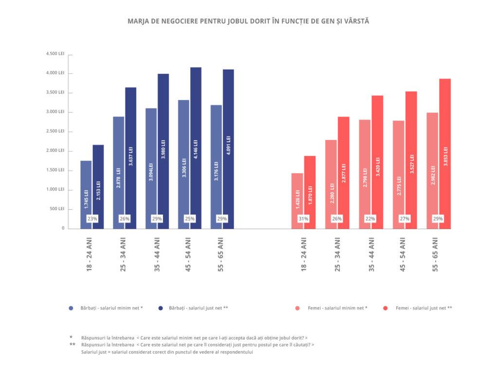 asteptari salariale-infografic 1